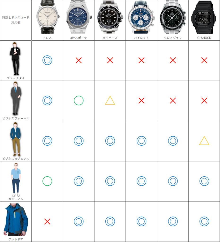 時計と服装の合わせ方表