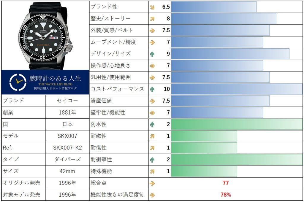 セイコー SKX007の評価表