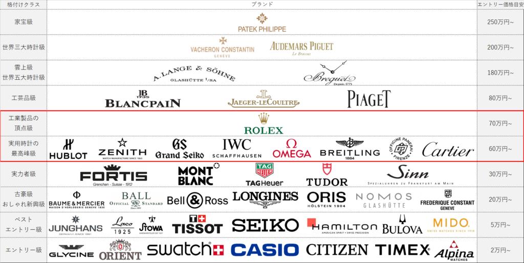 30代男性におすすめの時計ブランド表