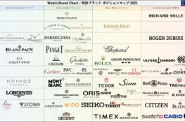 2021年時計ブランド60社のポジションマップ